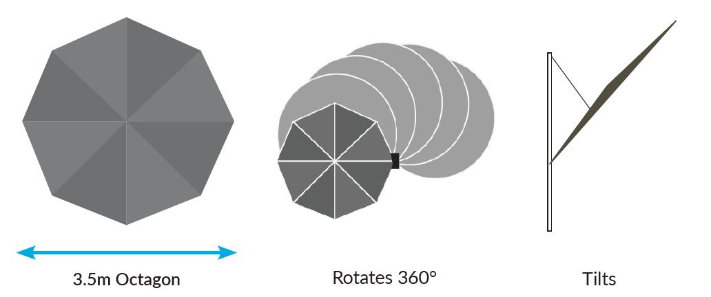 SU4 - Size and Configuration